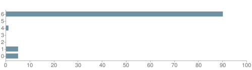 Chart?cht=bhs&chs=500x140&chbh=10&chco=6f92a3&chxt=x,y&chd=t:90,0,1,0,0,5,5&chm=t+90%,333333,0,0,10 t+0%,333333,0,1,10 t+1%,333333,0,2,10 t+0%,333333,0,3,10 t+0%,333333,0,4,10 t+5%,333333,0,5,10 t+5%,333333,0,6,10&chxl=1: other indian hawaiian asian hispanic black white